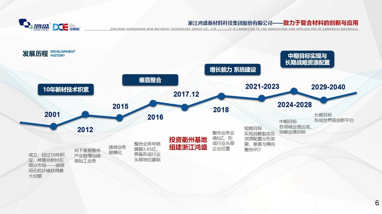 浙江鸿盛新材料科技集团股份有限公司(图1)
